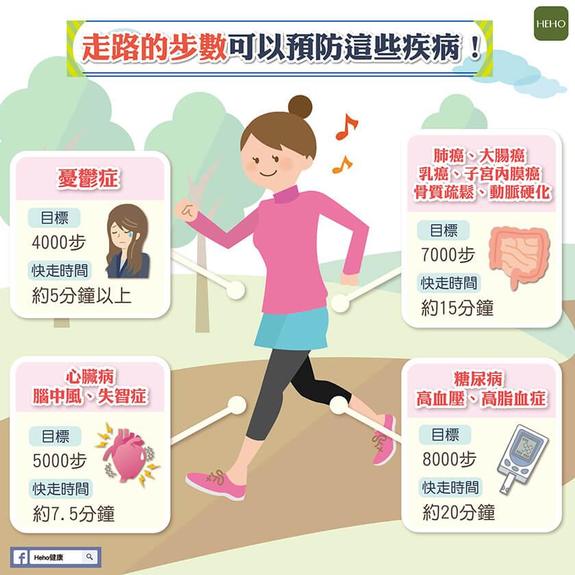 走路目標數可以預防哪些疾病呢!?