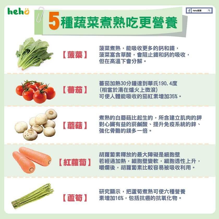 五種蔬菜煮熟吃更營養!