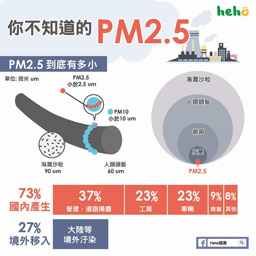 你不知道的PM2.5