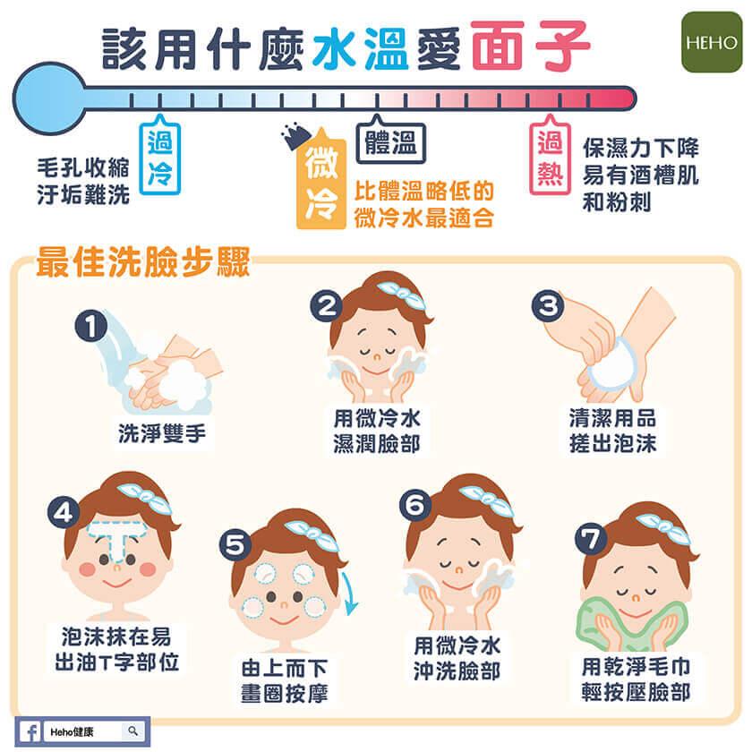 用適合的水溫,搭配最佳的洗臉步驟