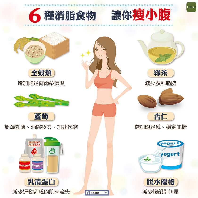 想瘦身不用辛苦節食!吃對這 6 種食物讓你輕鬆瘦小腹