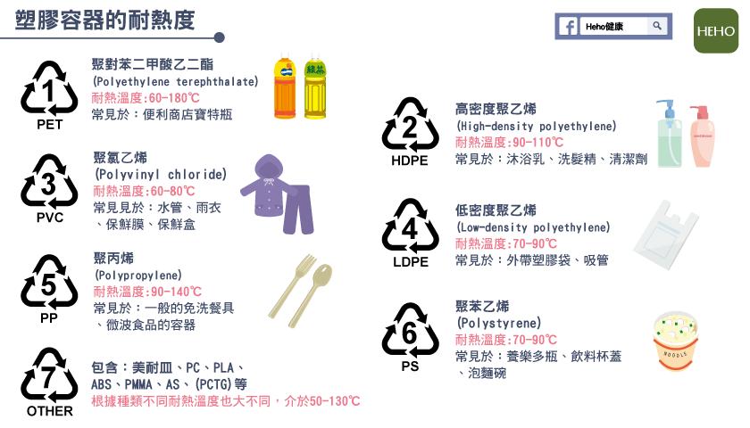 微波爐可用的塑膠容器 桃衛生局:可挑 5號!