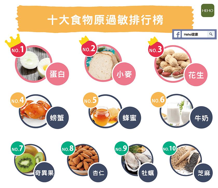 原來我的失眠頭痛 是這10種食物引起的過敏症狀