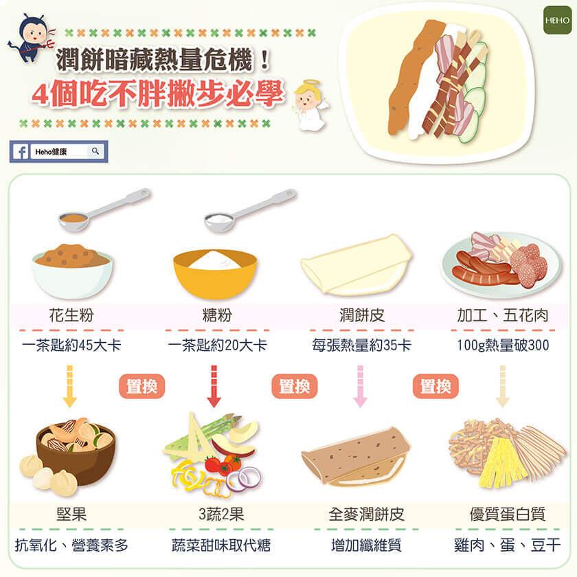 潤餅熱量危機,學會4招讓你吃不胖!