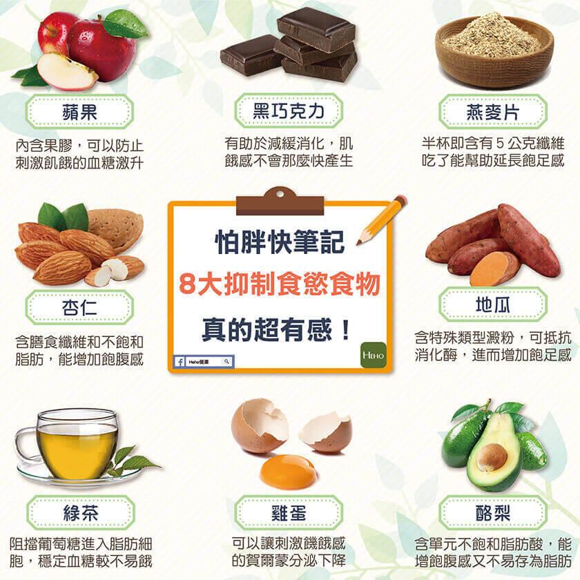 怕胖快筆記!8大抑制食慾食物真的超有感!