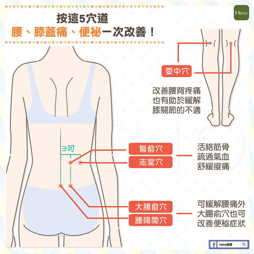 按這5穴道 腰、膝蓋痛、便祕一次改善