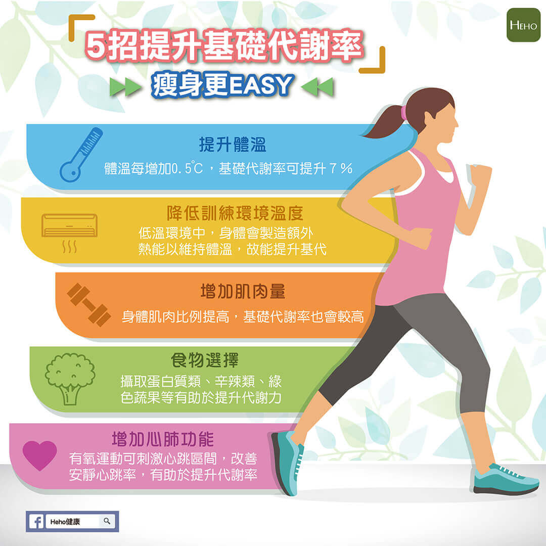 5招提升基礎代謝率,讓瘦身更Easy