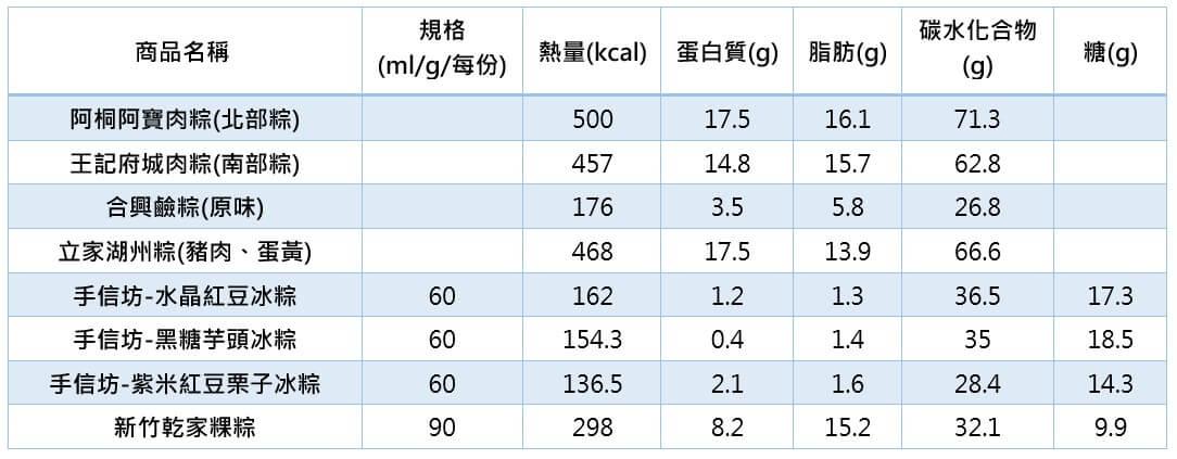 健康吃粽子過端午!營養師分析南北六大名粽:王記府城、立家、阿桐阿寶...