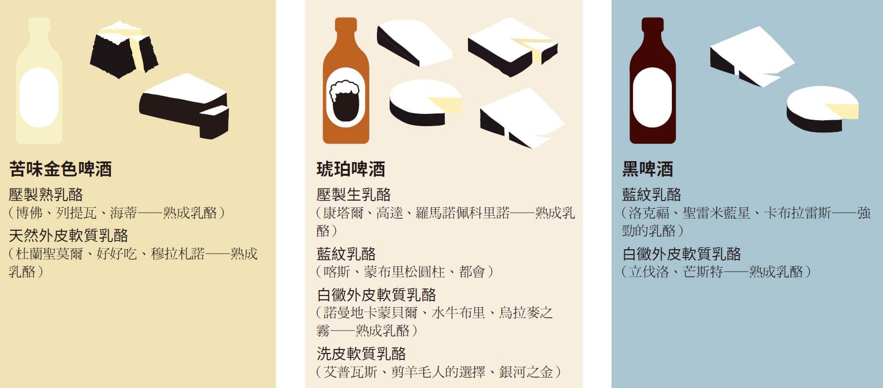 起司控不可不知|啤酒乳酪「最佳拍檔組合」大公開!
